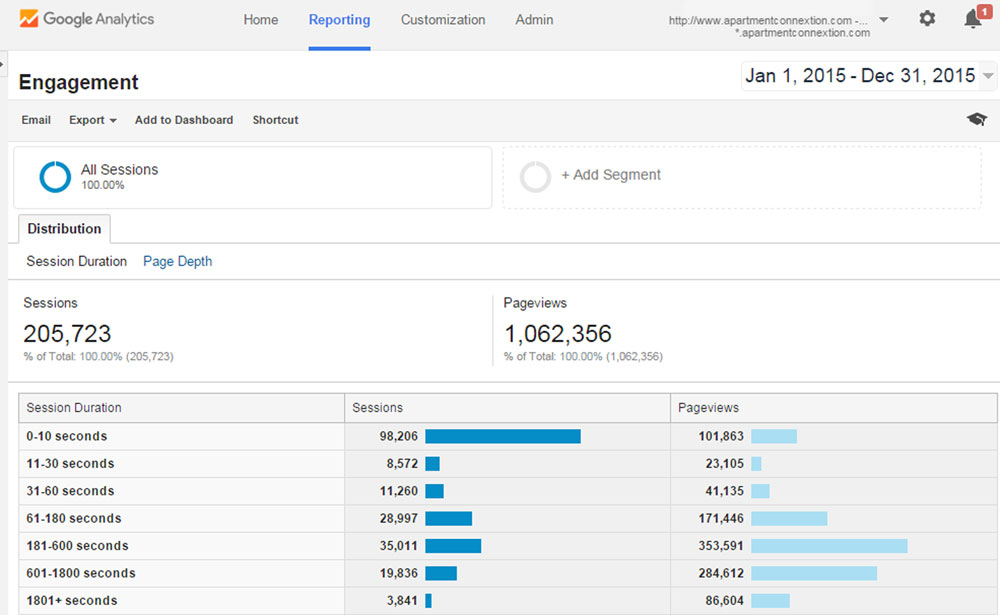 Google Analytics ENGAGEMENT 01January2015 - 31December2015 for apartmentconnextion.com